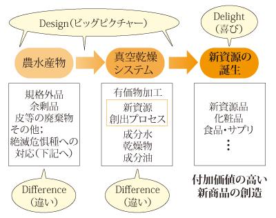 デザイン・ビッグピクチャー