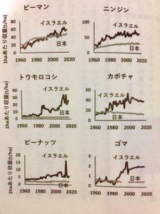 日本とイスラエルの1ha当たりの収量の経年変化